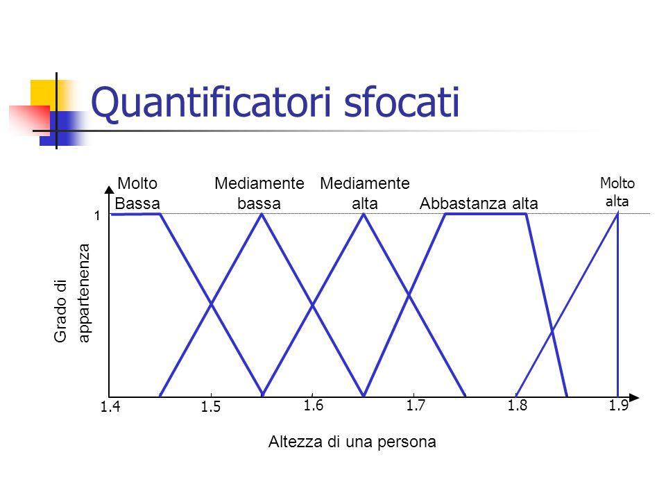 Quantificatori sfocati