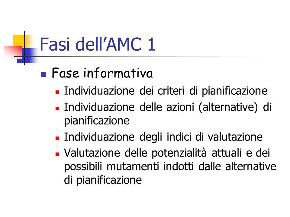 Fasi dell'AMC 1 Fase informativa
