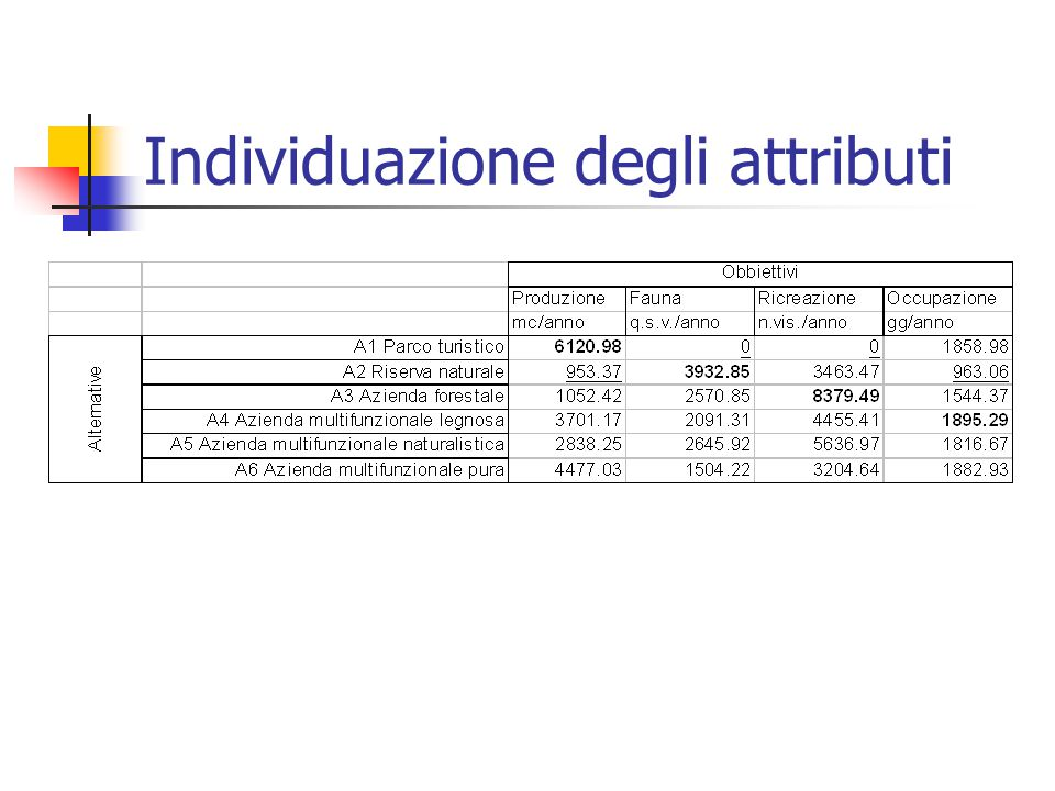 Individuazione degli attributi