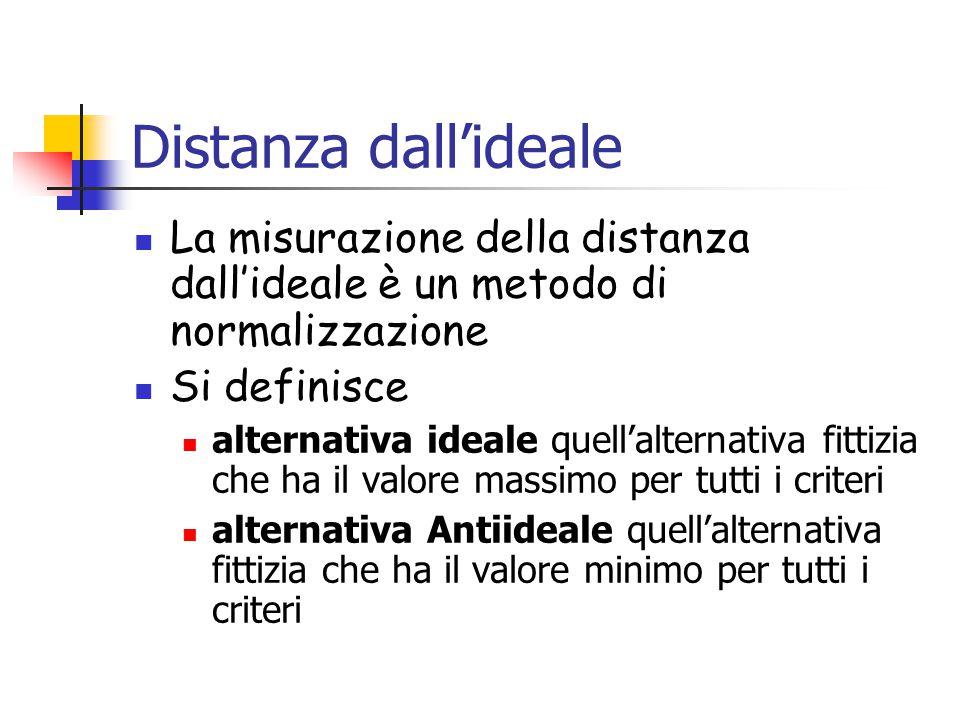 Distanza dall'ideale La misurazione della distanza dall'ideale è un metodo di normalizzazione. Si definisce.