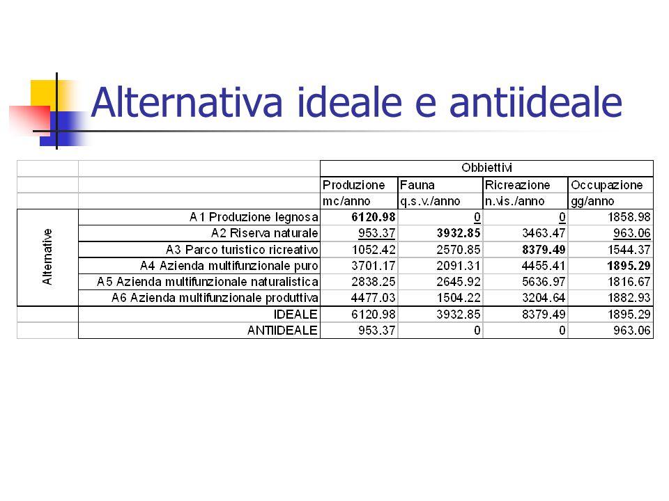 Alternativa ideale e antiideale