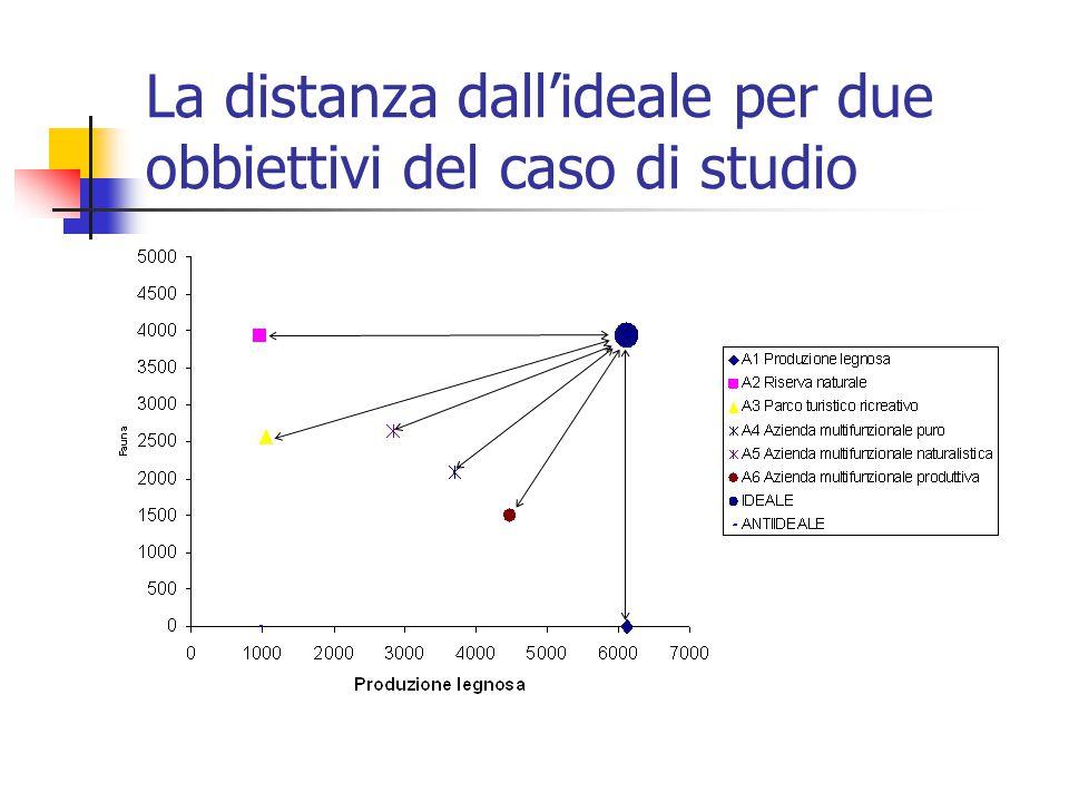 La distanza dall'ideale per due obbiettivi del caso di studio