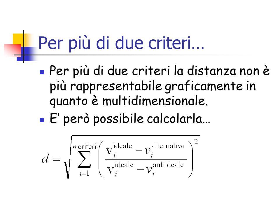 Per più di due criteri… Per più di due criteri la distanza non è più rappresentabile graficamente in quanto è multidimensionale.