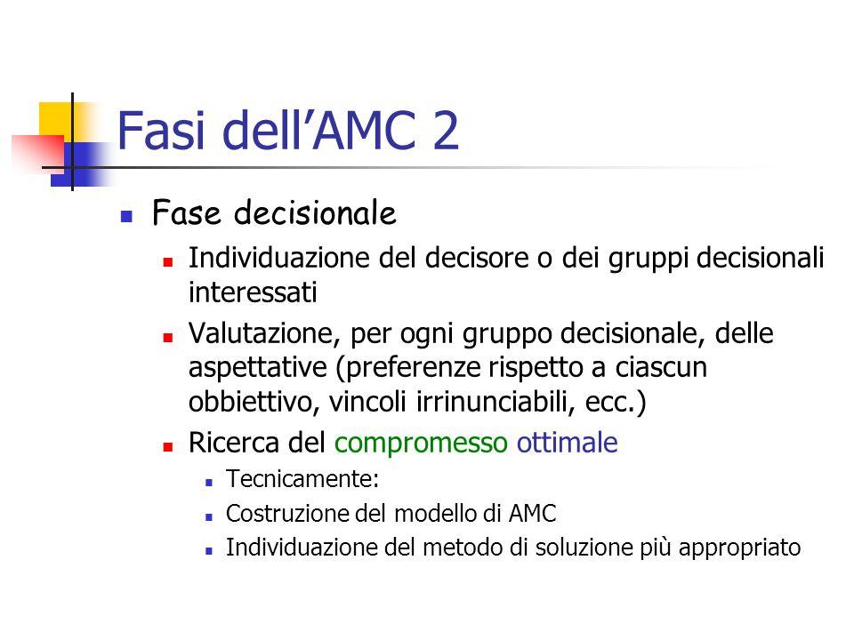 Fasi dell'AMC 2 Fase decisionale