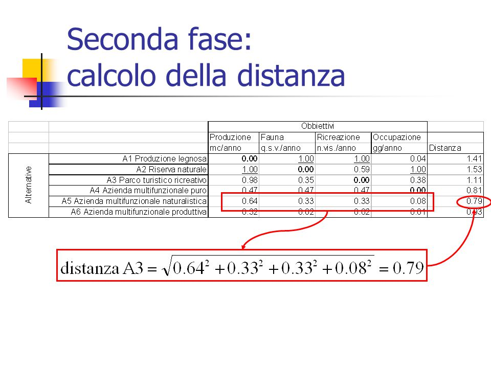 Seconda fase: calcolo della distanza