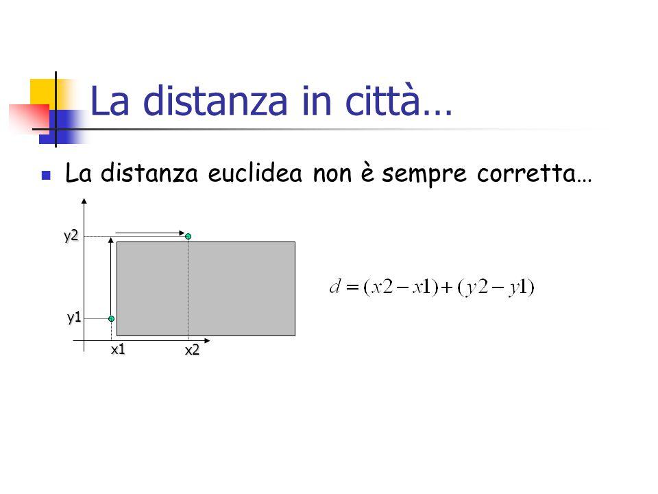 La distanza in città… La distanza euclidea non è sempre corretta… y2