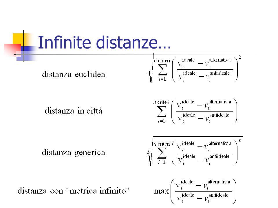 Infinite distanze…