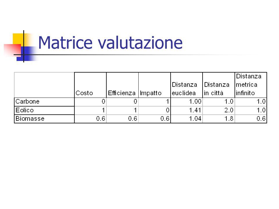 Matrice valutazione