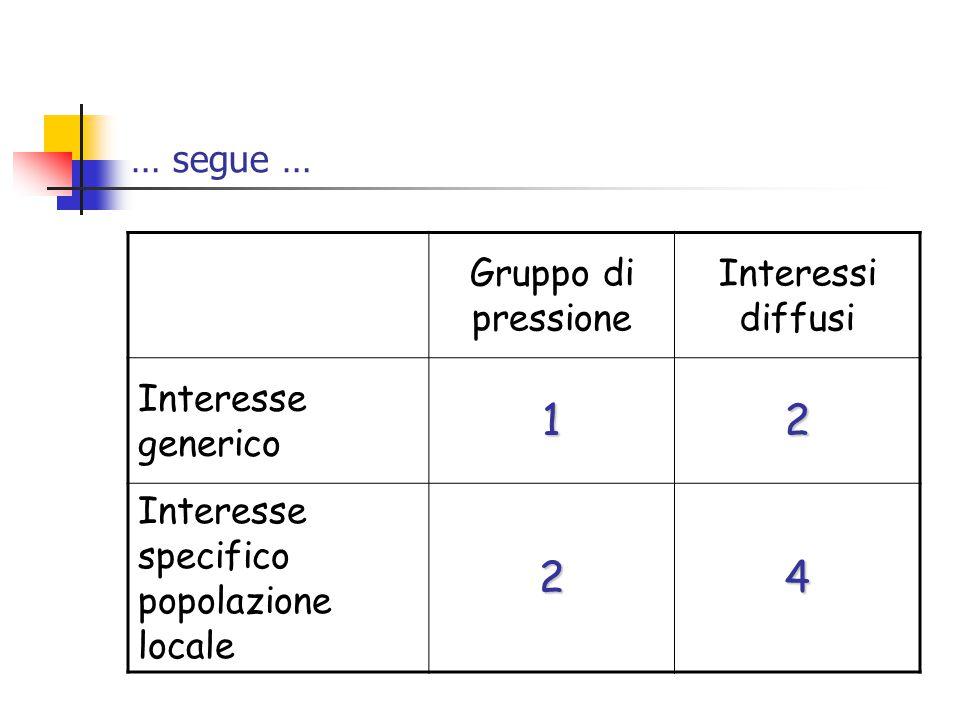 1 2 4 … segue … Gruppo di pressione Interessi diffusi