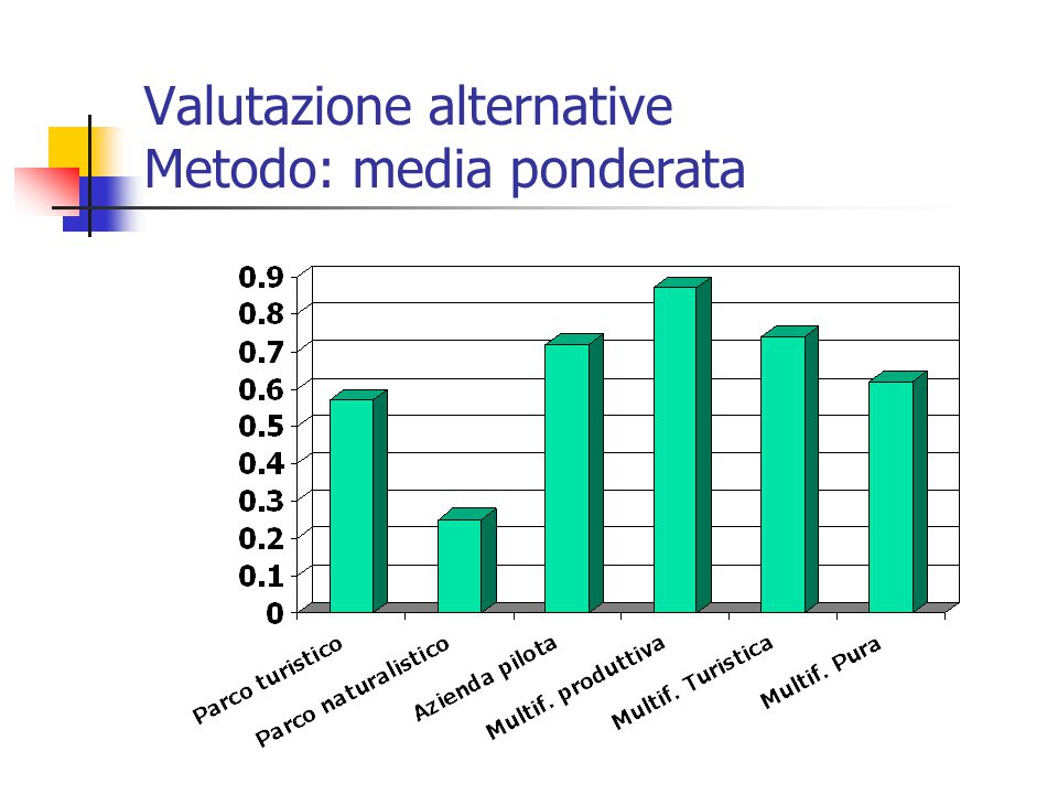 Valutazione alternative Metodo: media ponderata