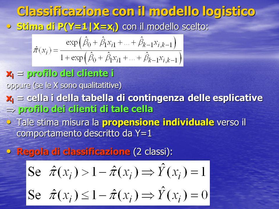 Classificazione con il modello logistico