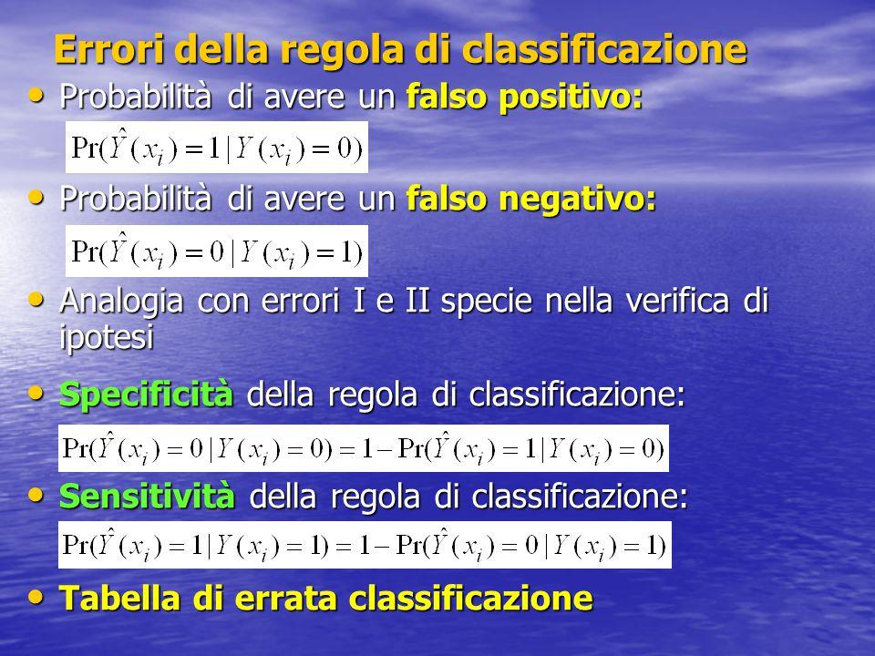 Errori della regola di classificazione