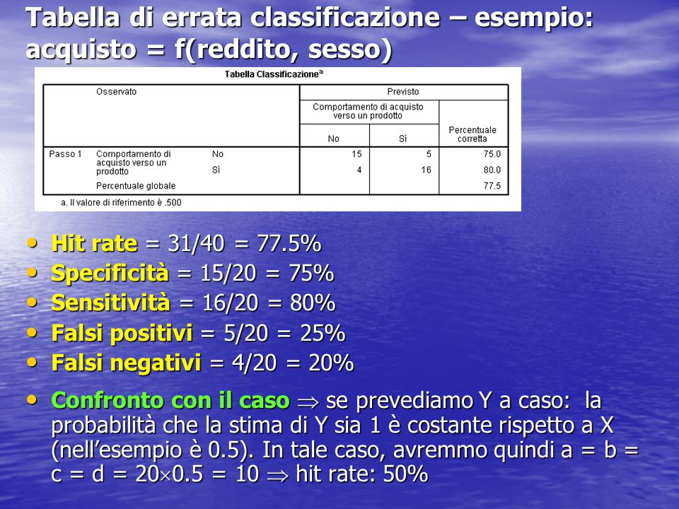 Tabella di errata classificazione – esempio: acquisto = f(reddito, sesso)