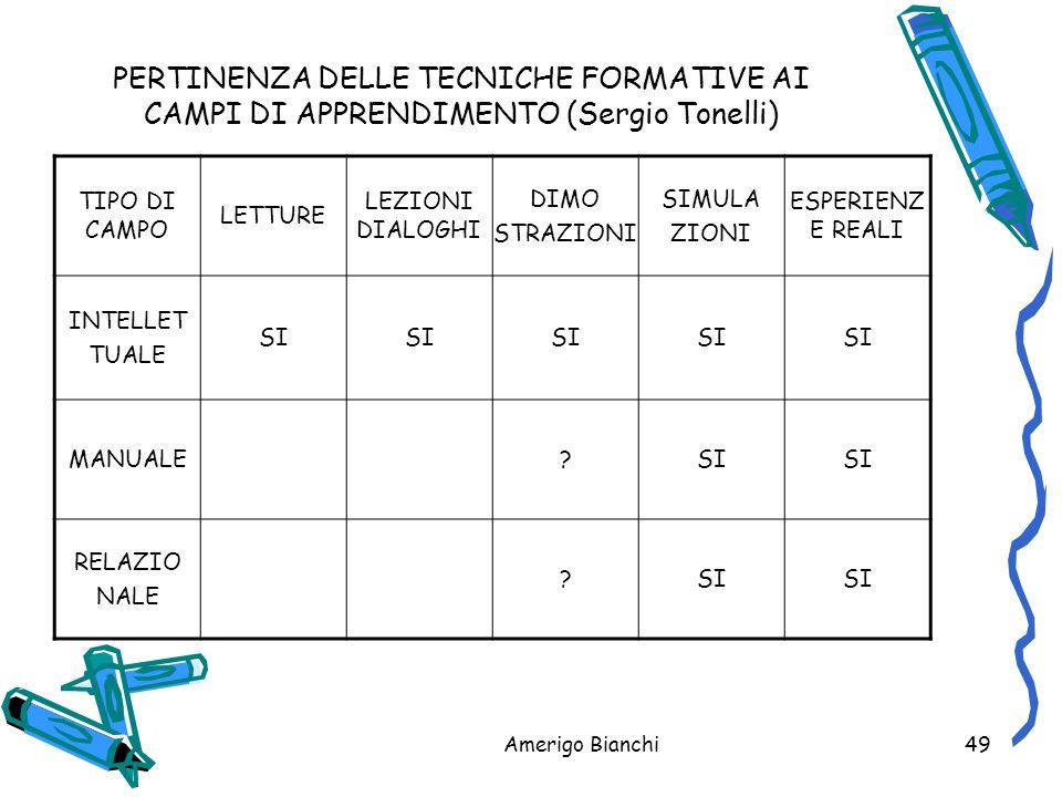 PERTINENZA DELLE TECNICHE FORMATIVE AI CAMPI DI APPRENDIMENTO (Sergio Tonelli)