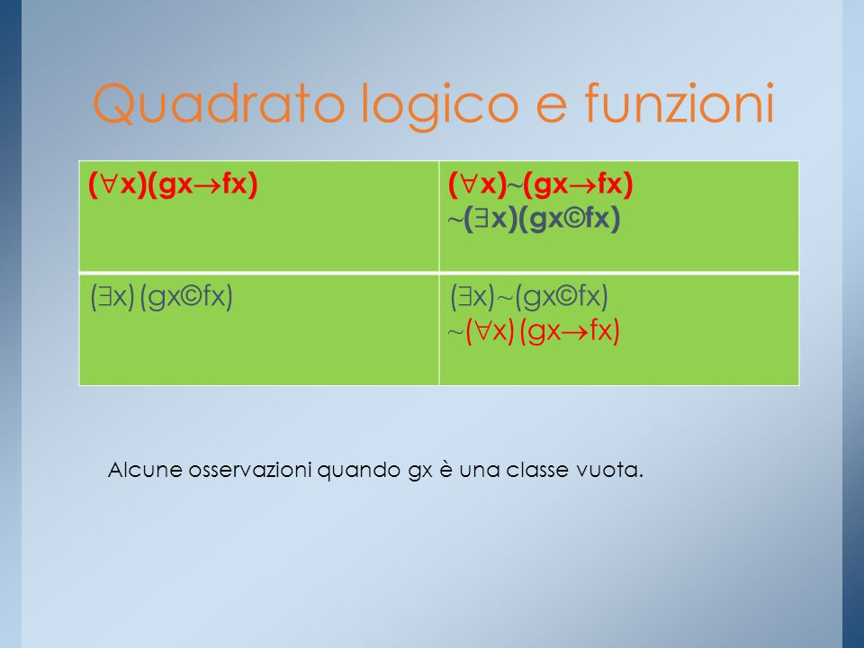Quadrato logico e funzioni