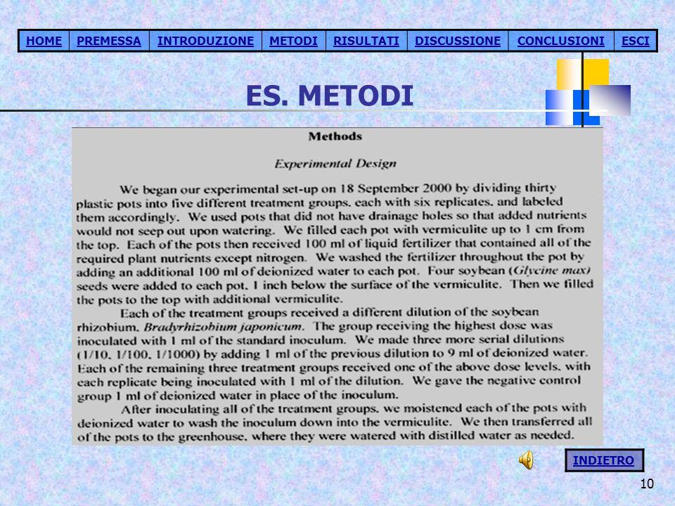 ES. METODI HOME PREMESSA INTRODUZIONE METODI RISULTATI DISCUSSIONE