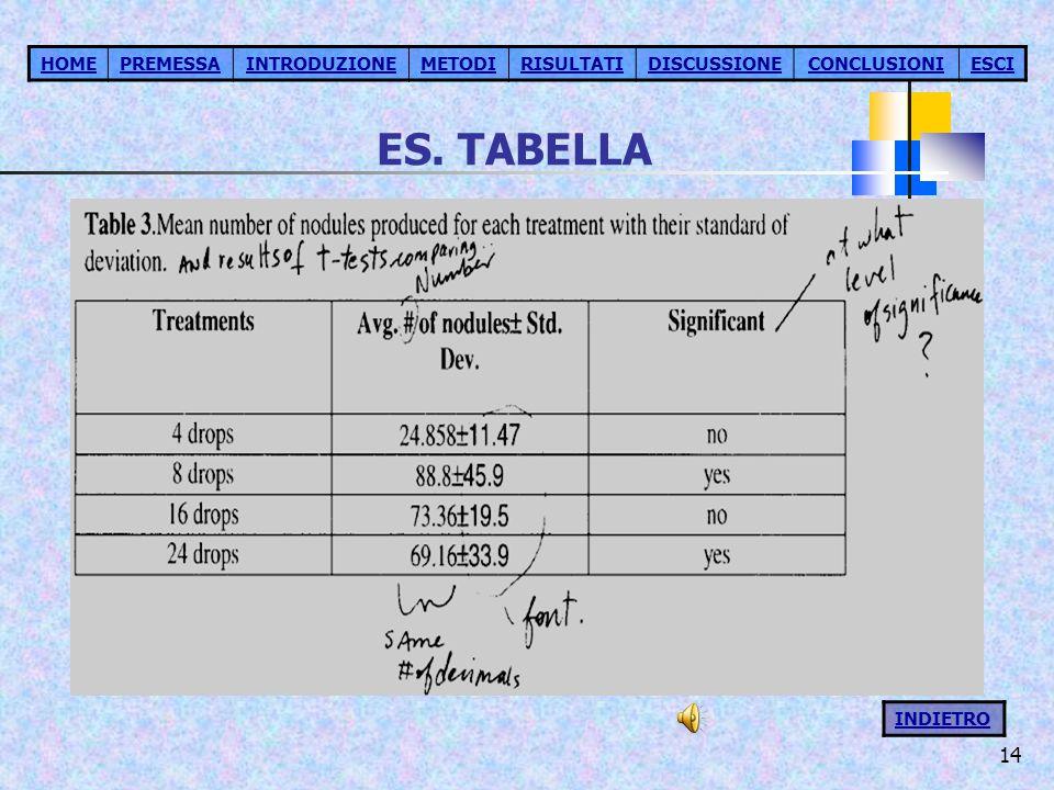 ES. TABELLA HOME PREMESSA INTRODUZIONE METODI RISULTATI DISCUSSIONE