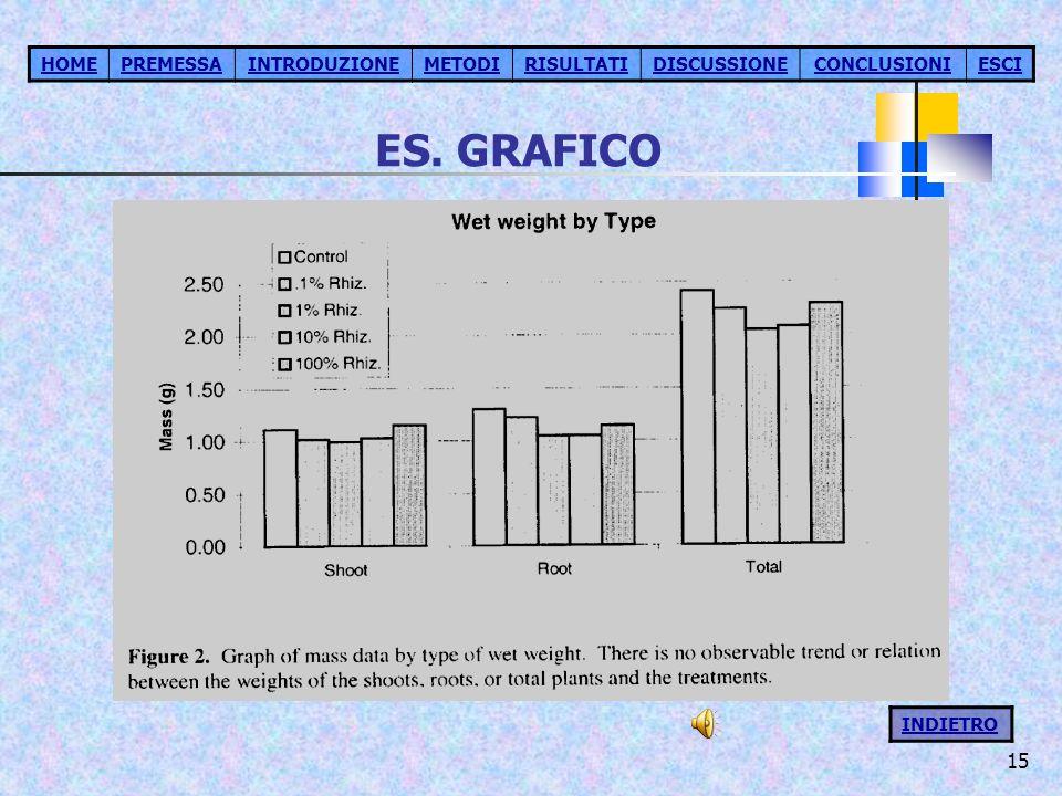 ES. GRAFICO HOME PREMESSA INTRODUZIONE METODI RISULTATI DISCUSSIONE