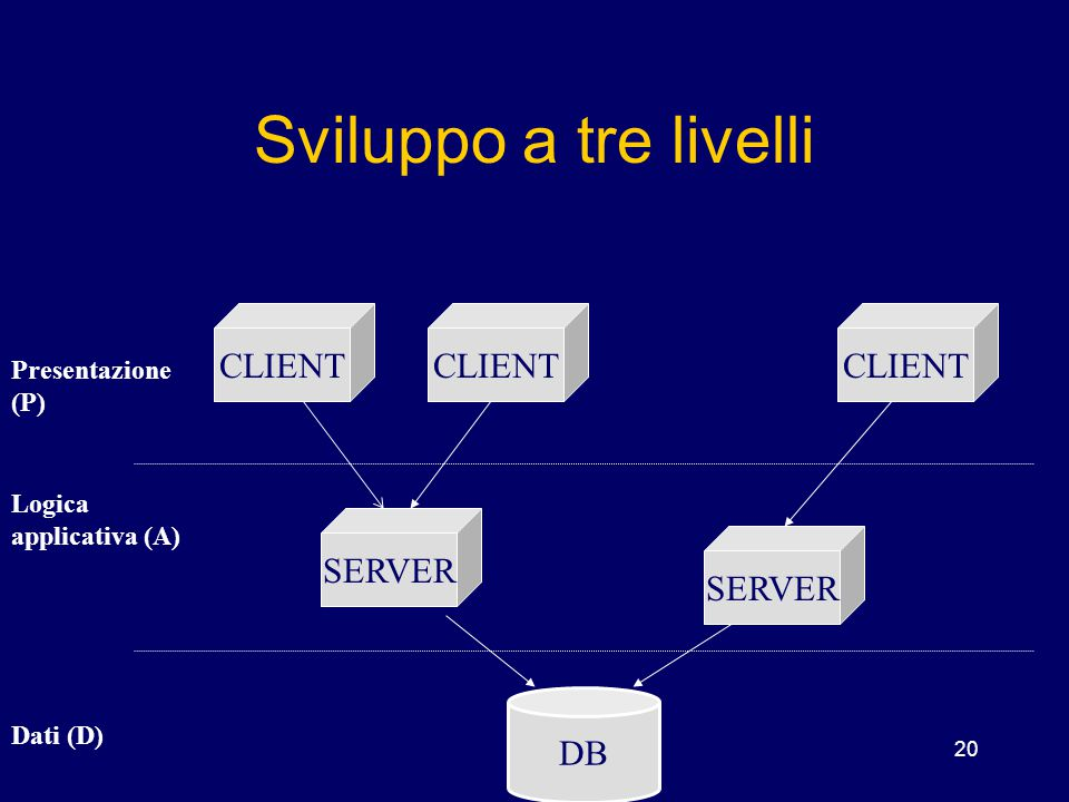 Sviluppo a tre livelli CLIENT CLIENT CLIENT SERVER SERVER DB