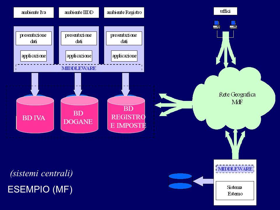 BD REGISTRO E IMPOSTE BD DOGANE BD IVA (sistemi centrali) ESEMPIO (MF)
