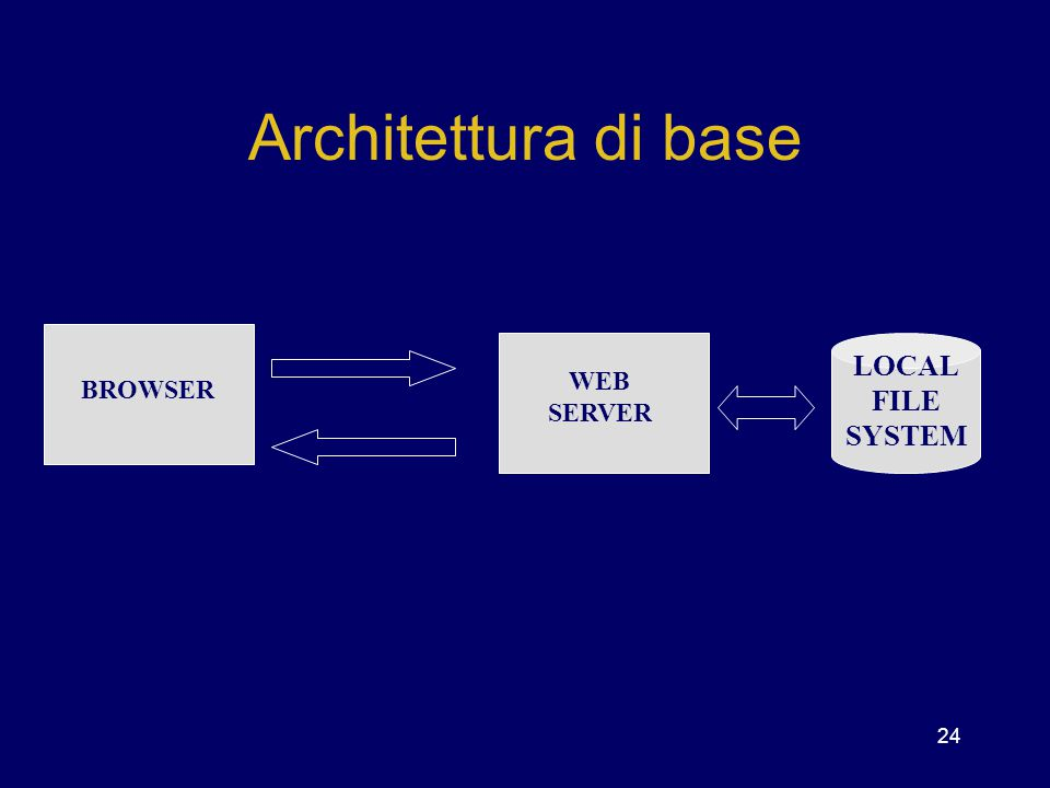 Architettura di base LOCAL FILE SYSTEM WEB SERVER BROWSER