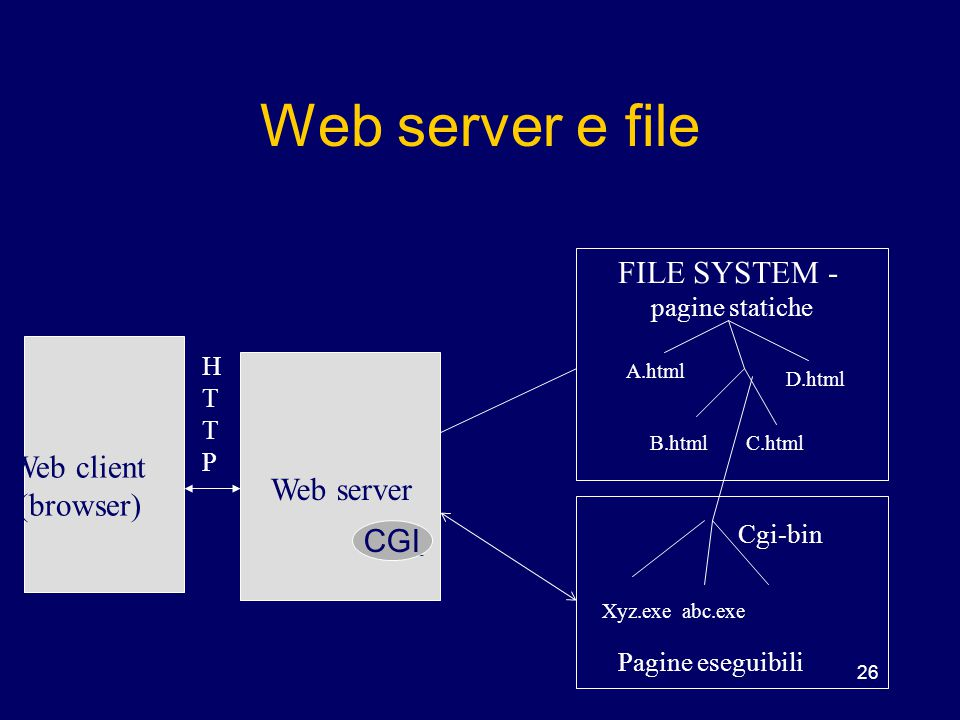 Web server e file FILE SYSTEM - Web client (browser) Web server CGI