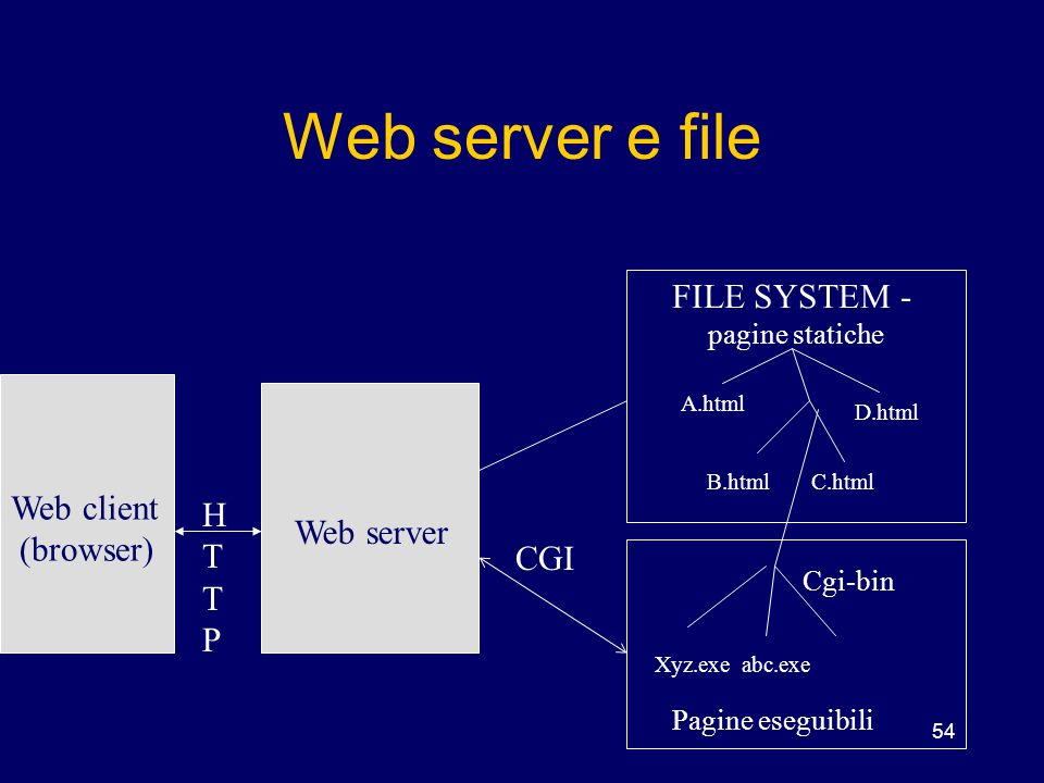 Web server e file FILE SYSTEM - Web client HTTP (browser) Web server