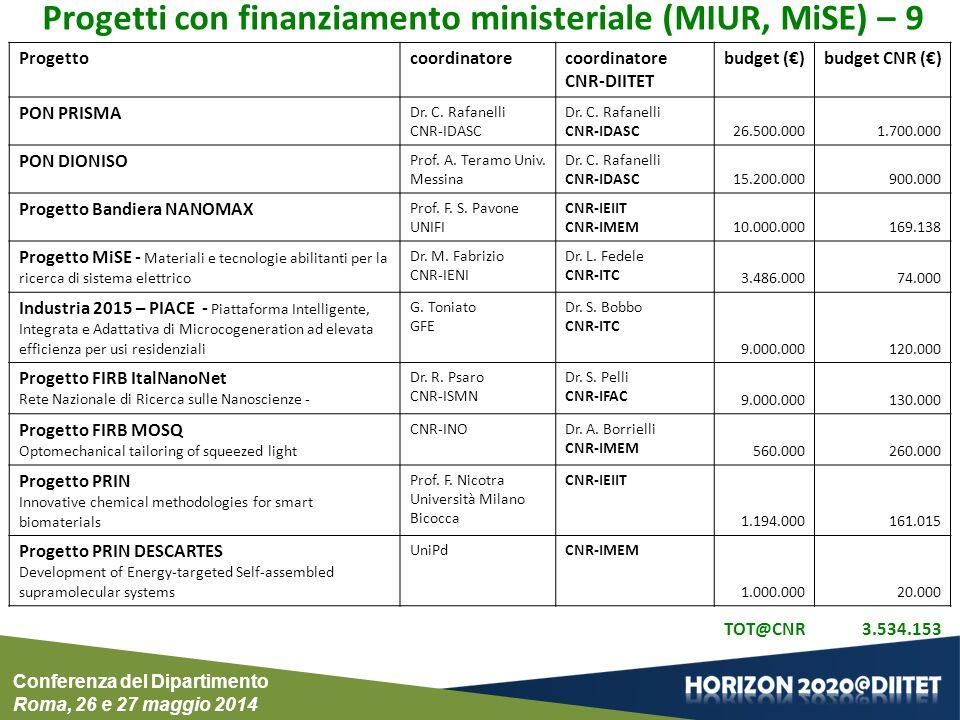 Progetti con finanziamento ministeriale (MIUR, MiSE) – 9