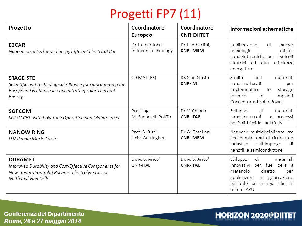 Progetti FP7 (11) Progetto Coordinatore Europeo