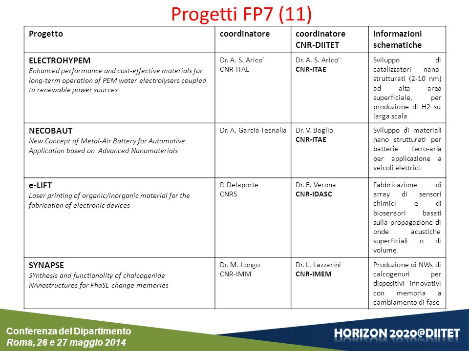 Progetti FP7 (11) Progetto coordinatore coordinatore CNR-DIITET