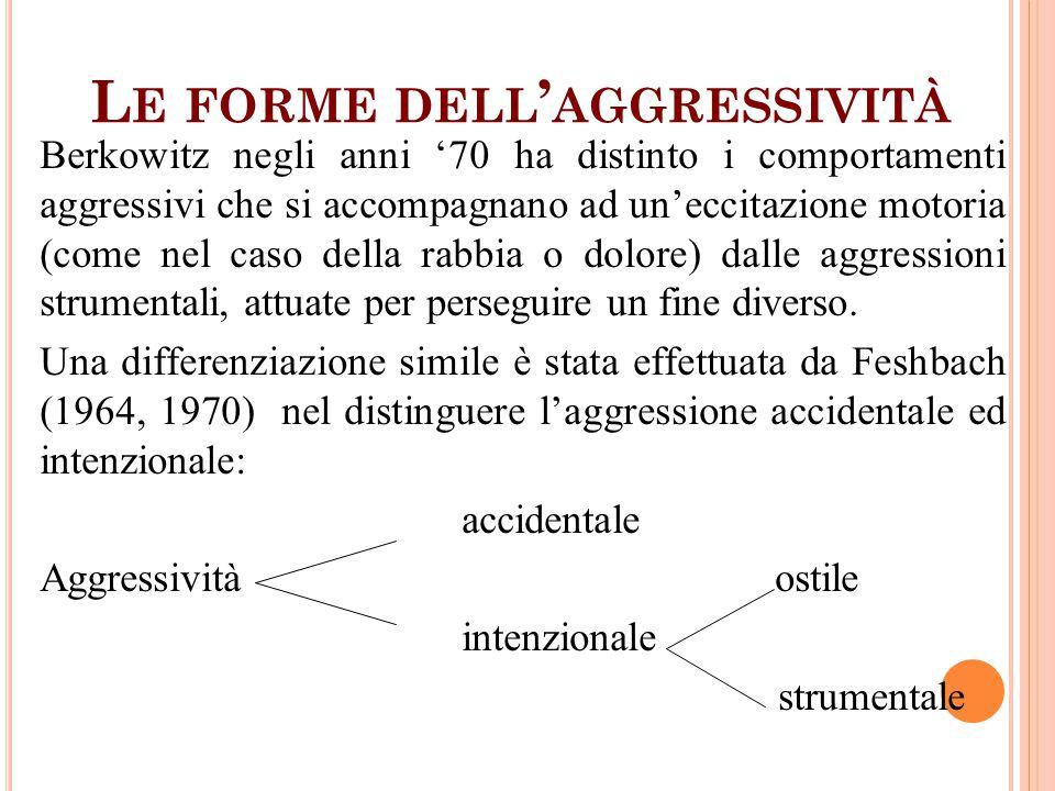 Le forme dell'aggressività