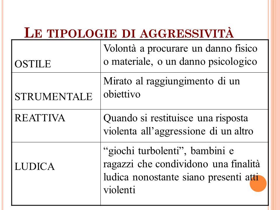 Le tipologie di aggressività