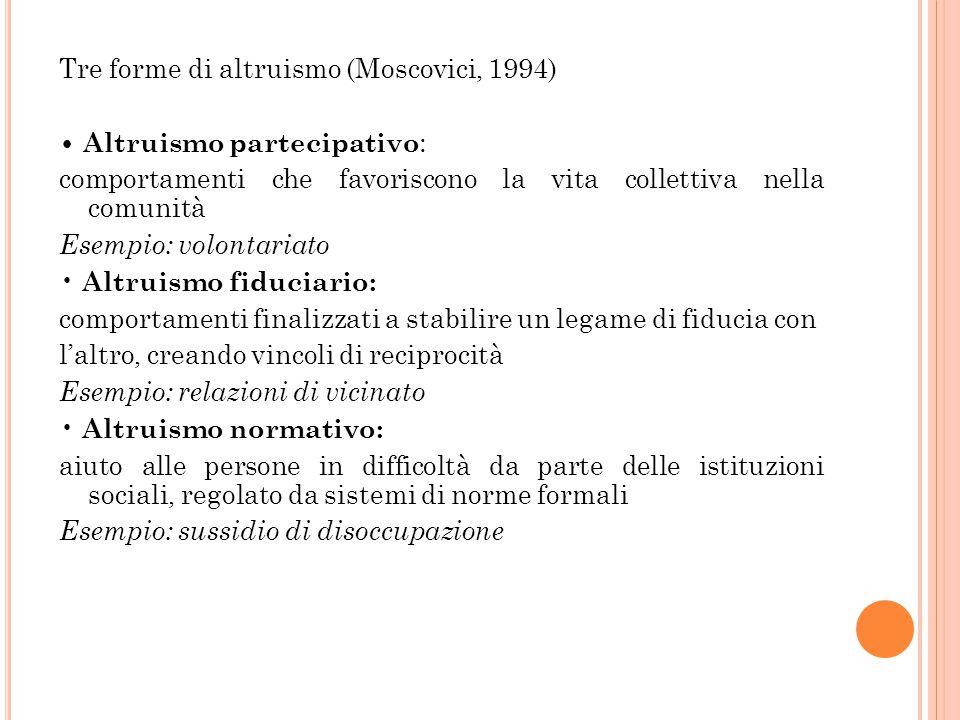 Tre forme di altruismo (Moscovici, 1994) • Altruismo partecipativo: comportamenti che favoriscono la vita collettiva nella comunità Esempio: volontariato • Altruismo fiduciario: comportamenti finalizzati a stabilire un legame di fiducia con l'altro, creando vincoli di reciprocità Esempio: relazioni di vicinato • Altruismo normativo: aiuto alle persone in difficoltà da parte delle istituzioni sociali, regolato da sistemi di norme formali Esempio: sussidio di disoccupazione