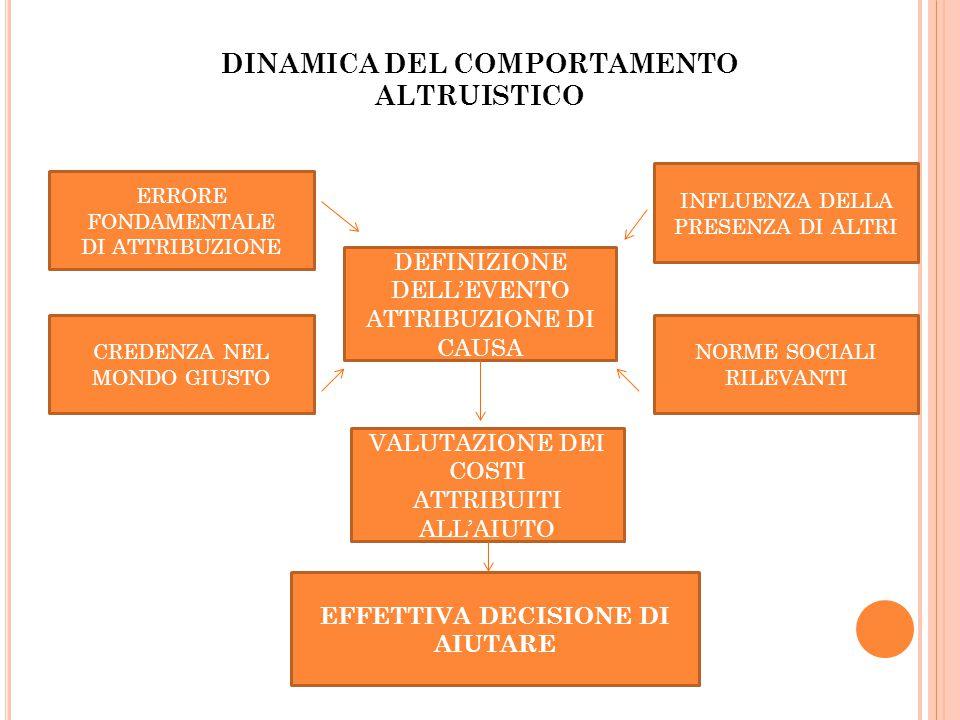 DINAMICA DEL COMPORTAMENTO ALTRUISTICO EFFETTIVA DECISIONE DI AIUTARE