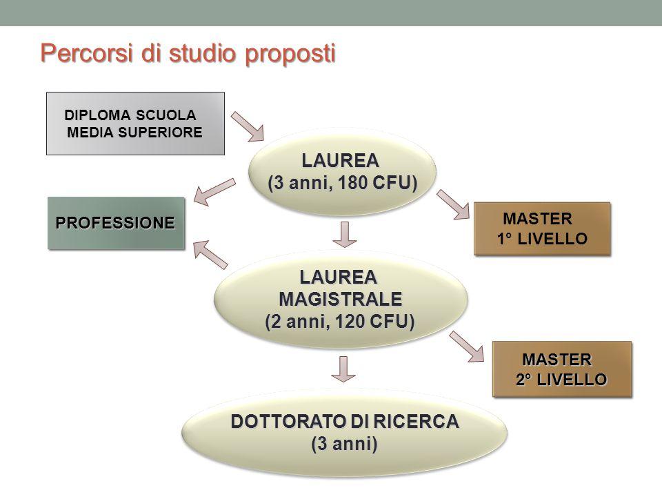 Percorsi di studio proposti