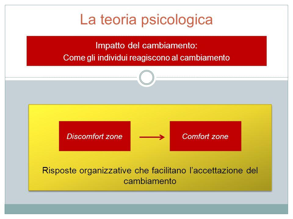 La teoria psicologica Impatto del cambiamento: