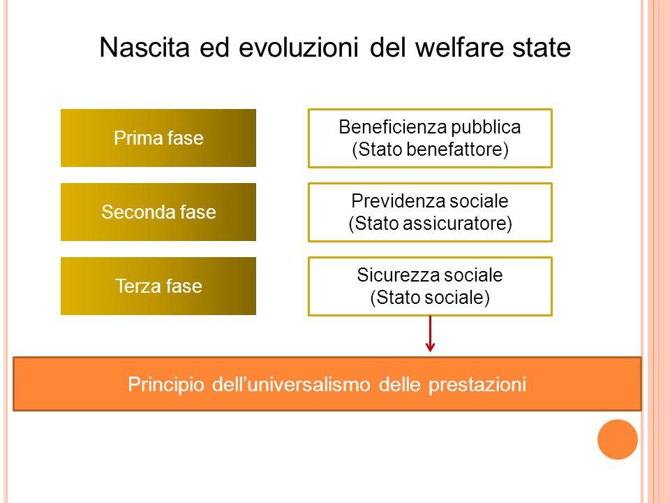 Nascita ed evoluzioni del welfare state