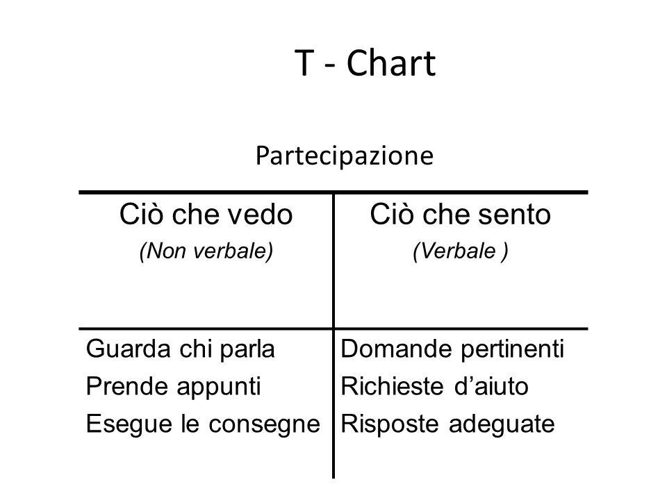 T - Chart Partecipazione Ciò che vedo Ciò che sento Guarda chi parla