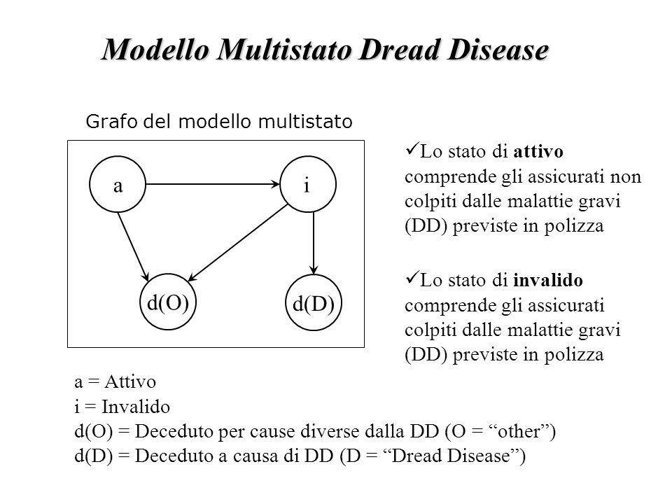 Modello Multistato Dread Disease