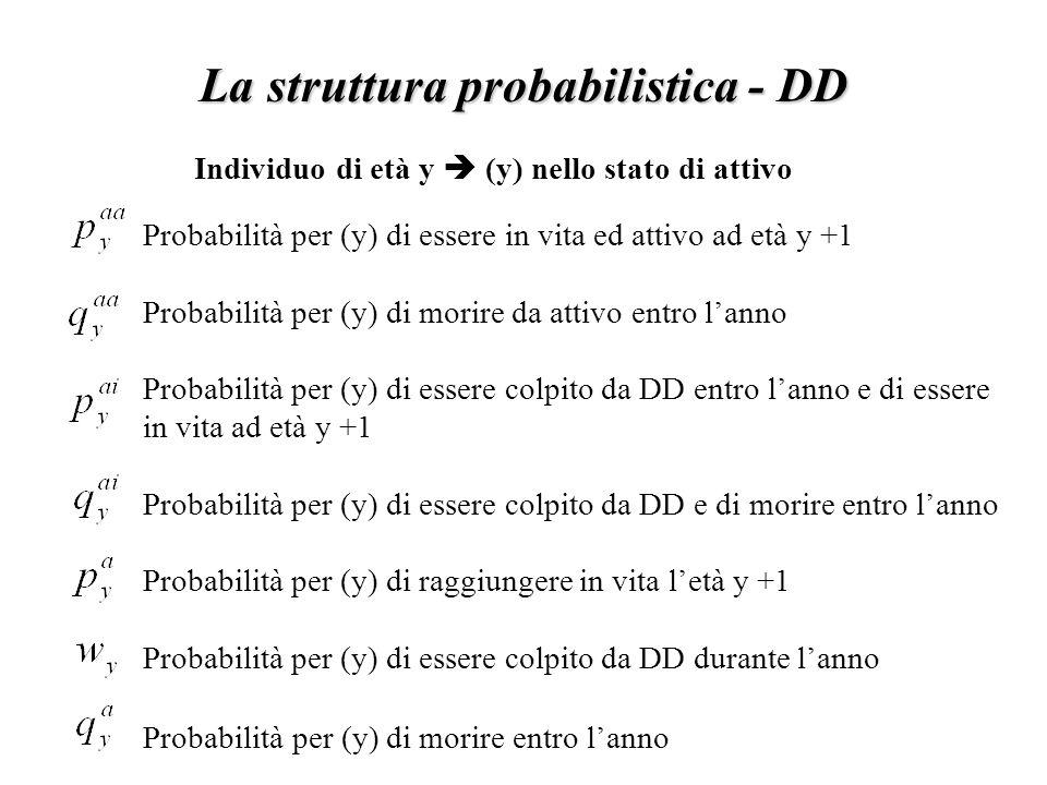 La struttura probabilistica - DD
