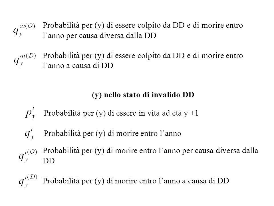 Probabilità per (y) di essere colpito da DD e di morire entro l'anno per causa diversa dalla DD