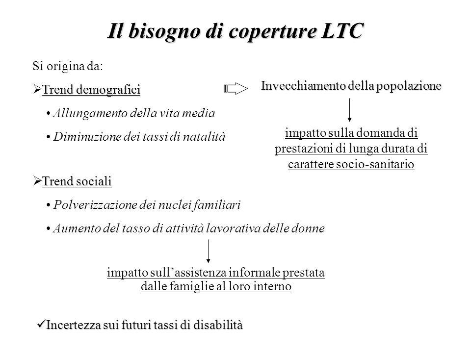 Il bisogno di coperture LTC