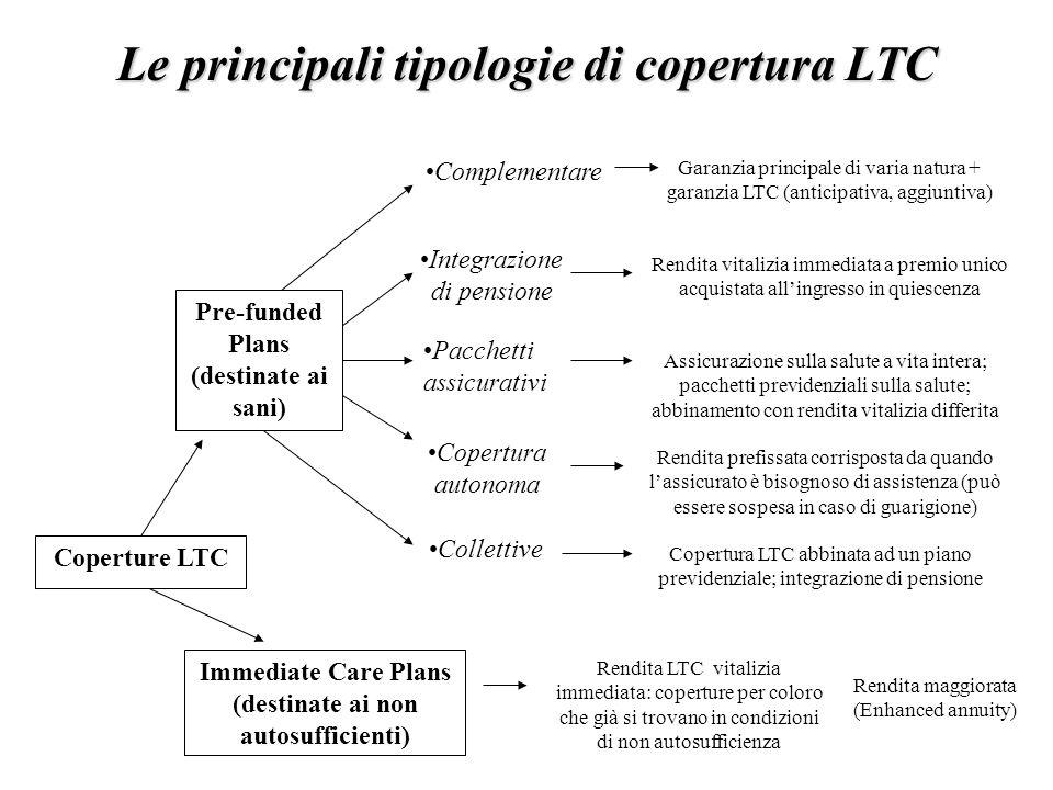 Le principali tipologie di copertura LTC