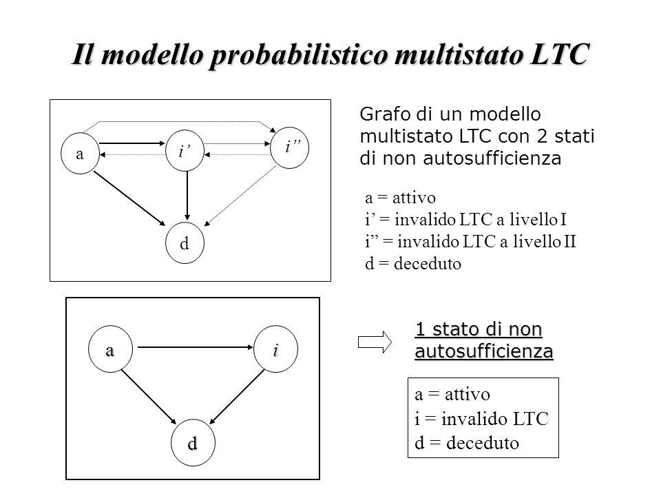 Il modello probabilistico multistato LTC