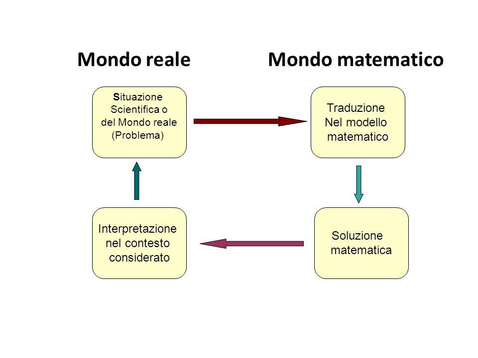 Mondo reale Mondo matematico