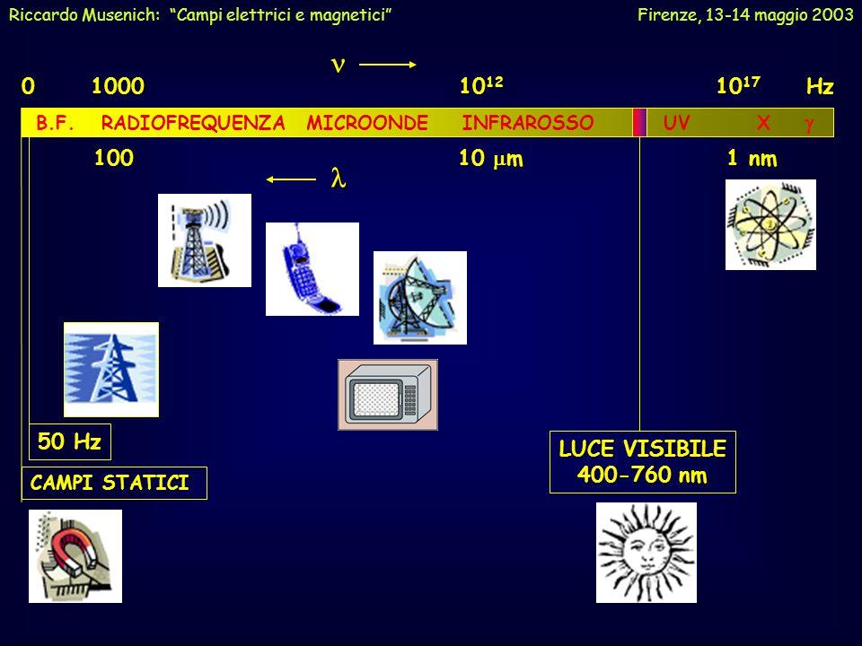 n l 0 1000 1012 1017 Hz 100 10 mm 1 nm 50 Hz LUCE VISIBILE 400-760 nm