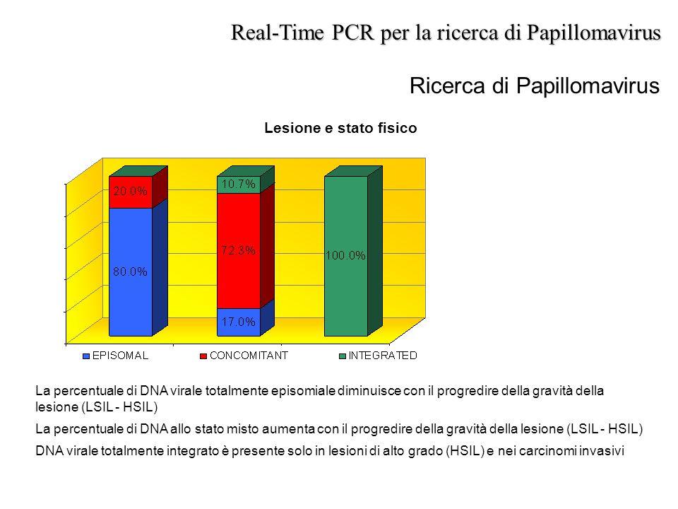 Real-Time PCR per la ricerca di Papillomavirus