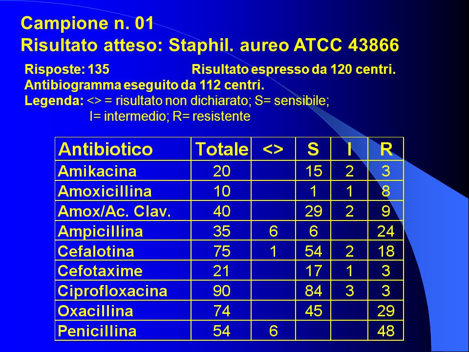 Risultato atteso: Staphil. aureo ATCC 43866
