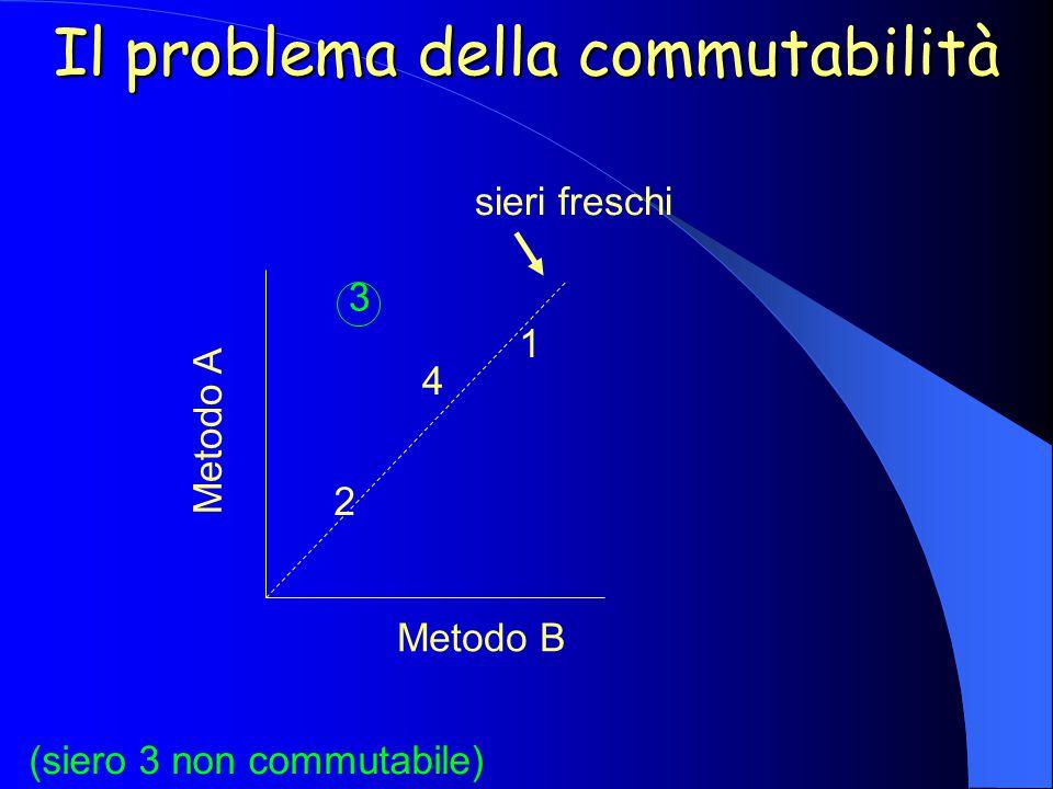 Il problema della commutabilità