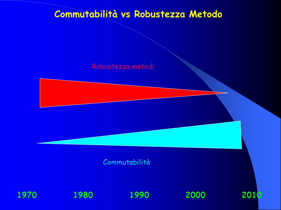 Commutabilità vs Robustezza Metodo